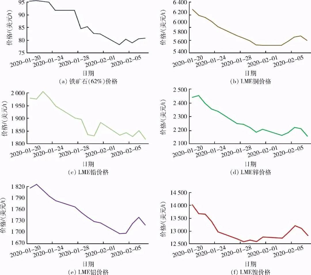 新冠肺炎疫情对矿业市场有哪些影响?